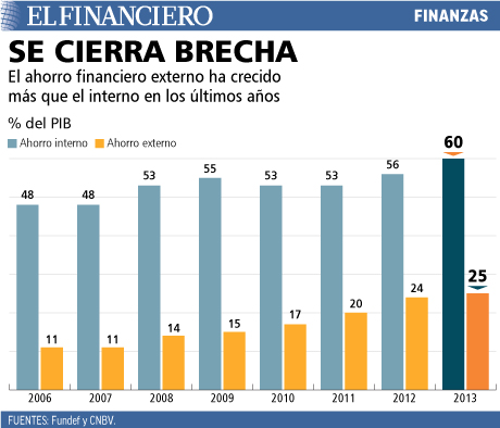 El ahorro financiero externo ha crecido