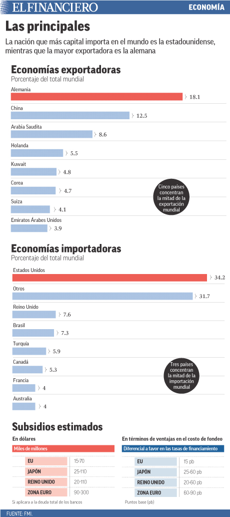 La nación que más capital importa en el mundo es la estadunidense