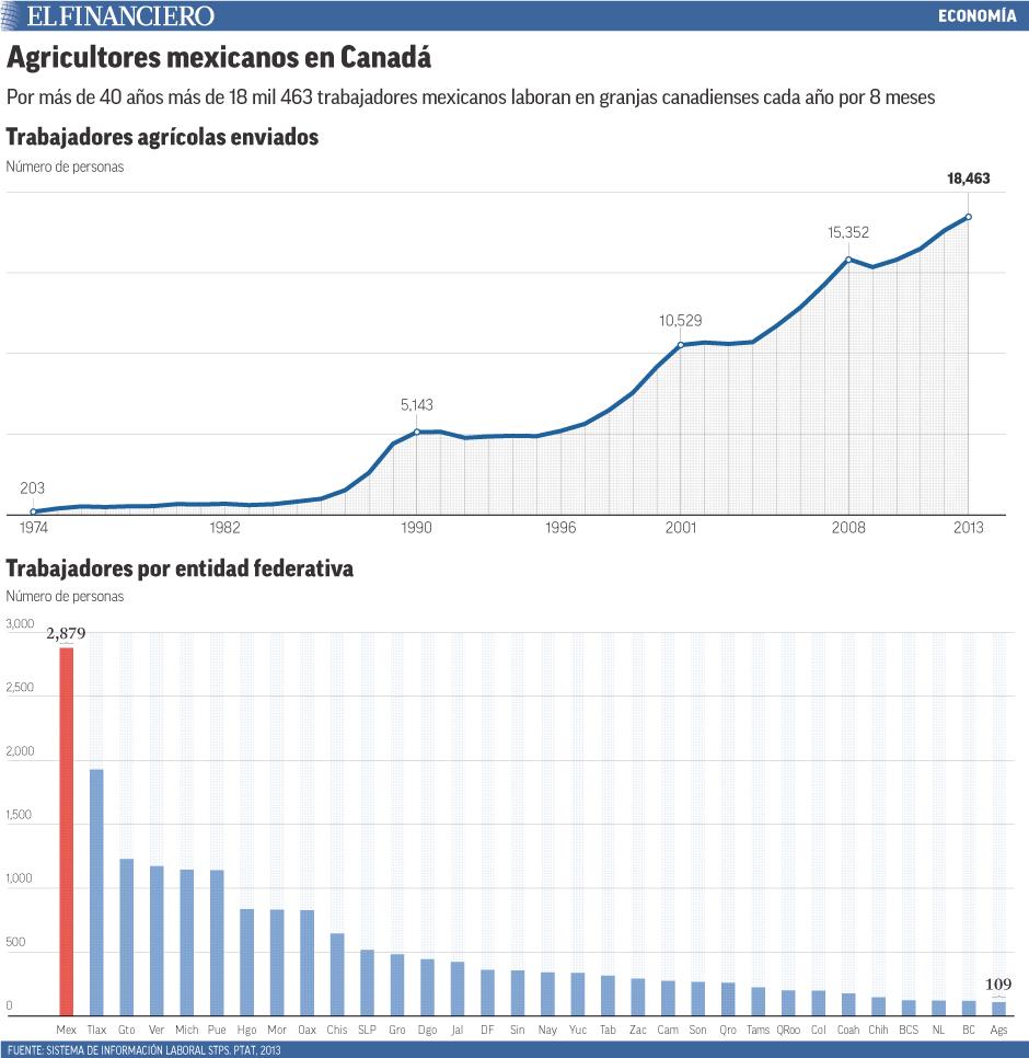 18 mil 463 trabajadores mexicanos laboran en Canadá