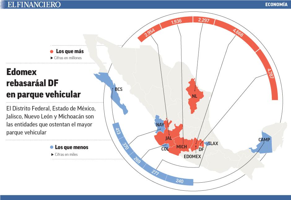 El Distrito Federal, Estado de México, Jalisco, Nuevo León y Michoacán son las entidades que ostentan el mayor parque vehicular
