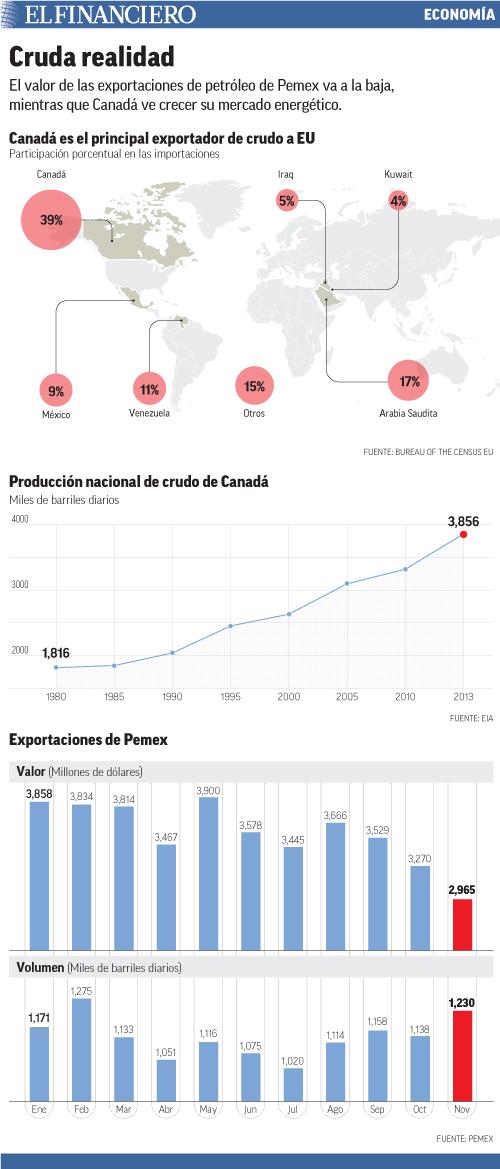 El valor de las exportaciones de petróleo de Pemex va a la baja, mientras que Canadá ve crecer su mercado energético.