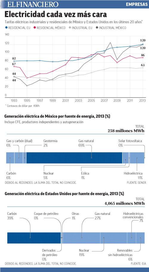 Tarifas eléctricas industriales y residenciales de México y EU