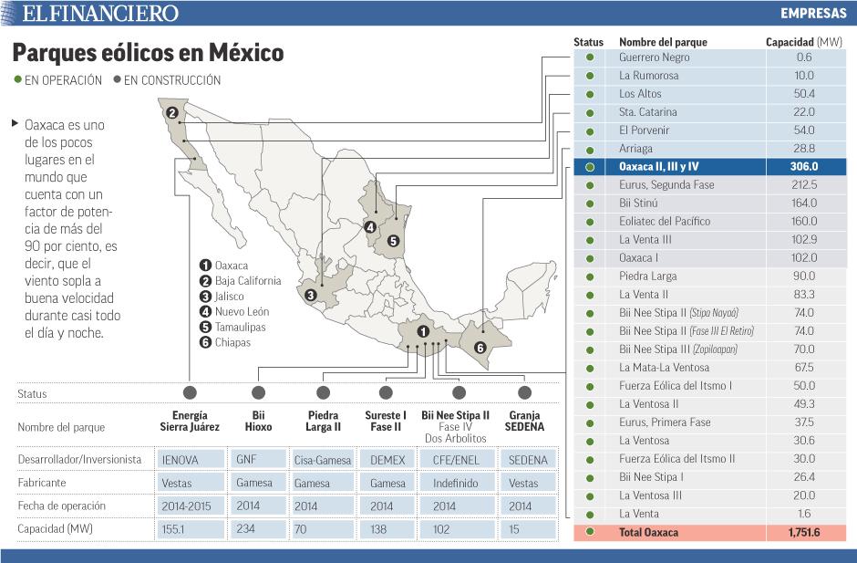 Oaxaca es de los pocos lugares con un factor de potencia de 90 por ciento