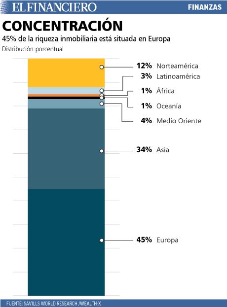 45% de la riqueza inmobiliaria está situada en Europa