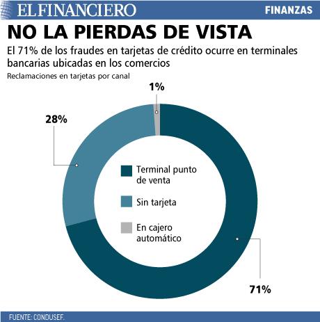 El 71% de los fraudes ocurre en terminales bancarias