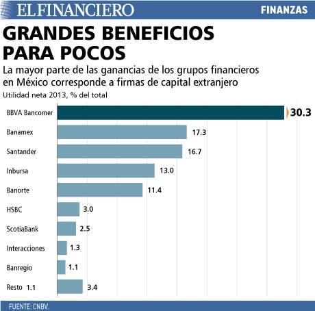 Las ganancias de los grupos financieros en México