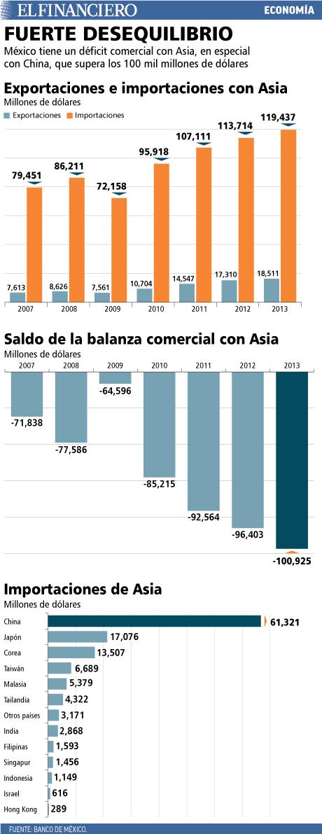 Déficit comercial con Asia