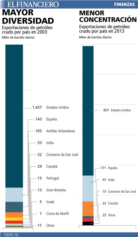 Exportaciones de petreóleo por país en 2013