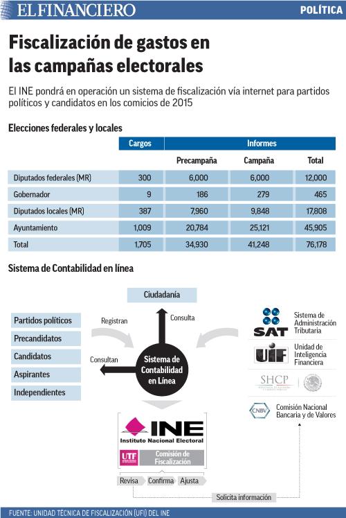 El INE pondrá en operación un sistema de fiscalización vía internet para partidos políticos y candidatos en los comicios de 2015