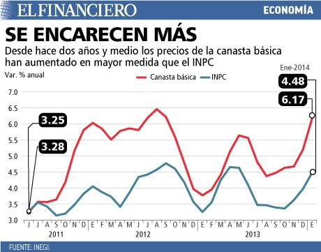Los precios de la canasta básica han aumentado más que el INPC