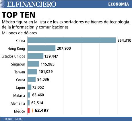 México figura en la lista de exportadores de bienes de tecnología