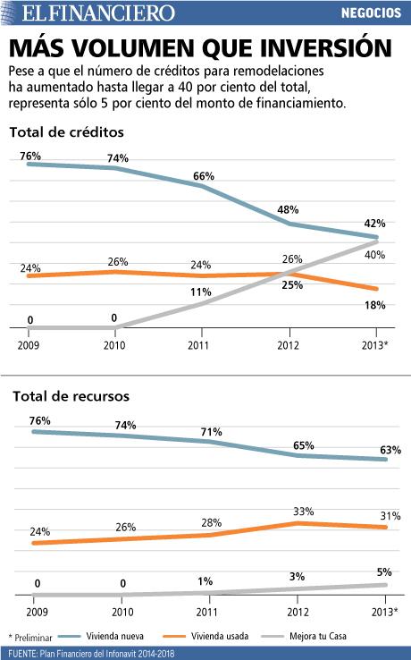 Crédito para remodelaciones llega al 40 por ciento