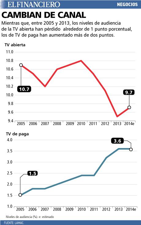 Los niveles de audiencia de la TV abierta