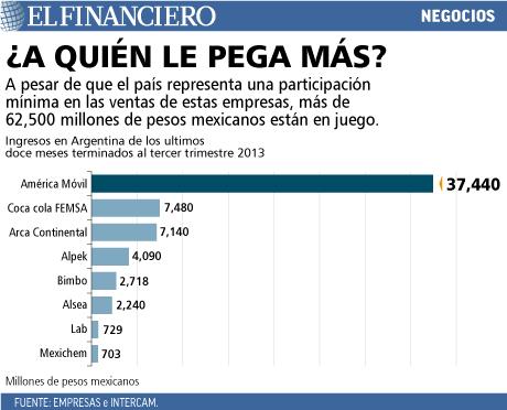 62500 millones de pesos mexicanos están en riesgo