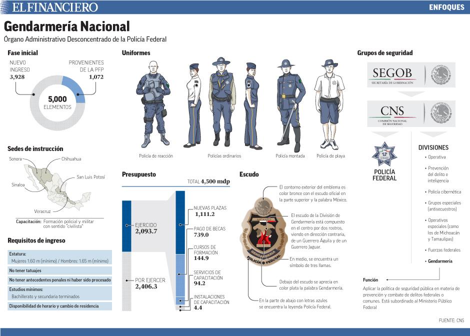 Órgano Administrativo Desconcentrado de la Policía Federal