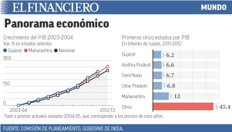 Crecimiendo en La India