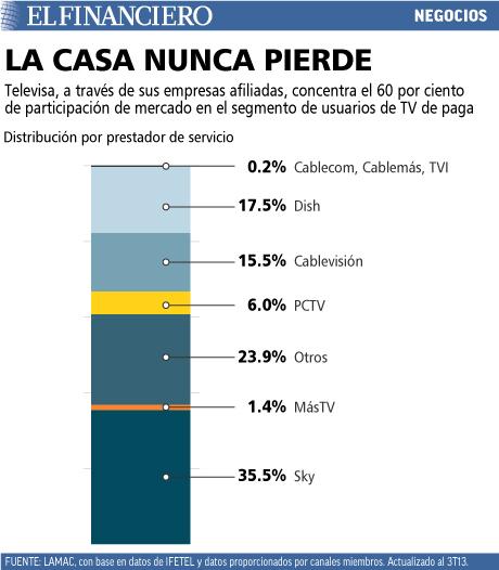 Televisa concentra el 60% de usuarios de TV de paga