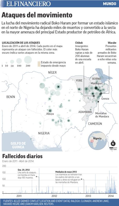 La lucha de Boko Haram ha dejado miles de muertos
