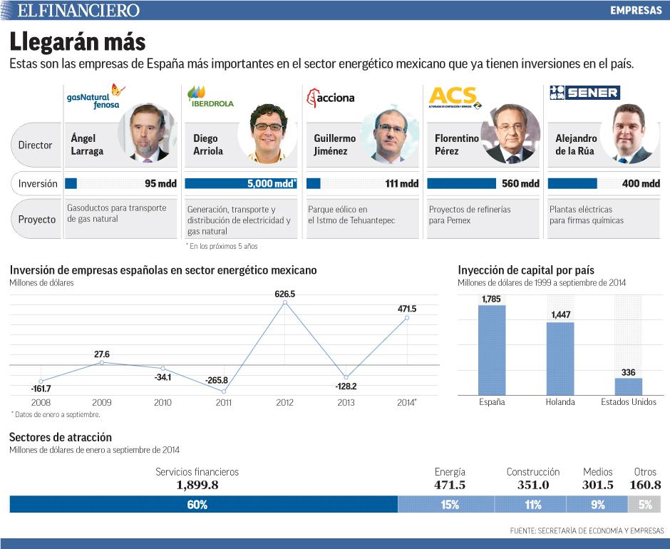 Estas son las empresas de España más importantes en el sector energético mexicano que ya tienen inversiones en el país.