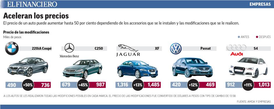 El precio de un auto puede aumentar hasta 50 por ciento dependiendo de los accesorios que se le instalen y las modificaciones que se le realicen.