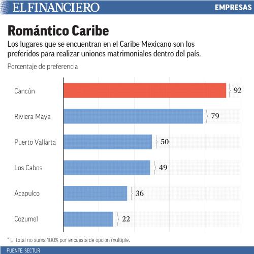 Los lugares que se encuentran en el Caribe Mexicano son los preferidos para realizar uniones matrimoniales dentro del país.