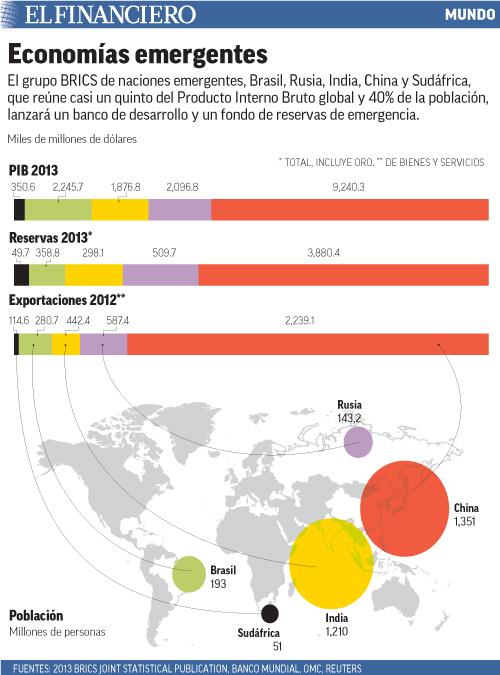 El grupo BRICS reúne casi un quinto del PIB global