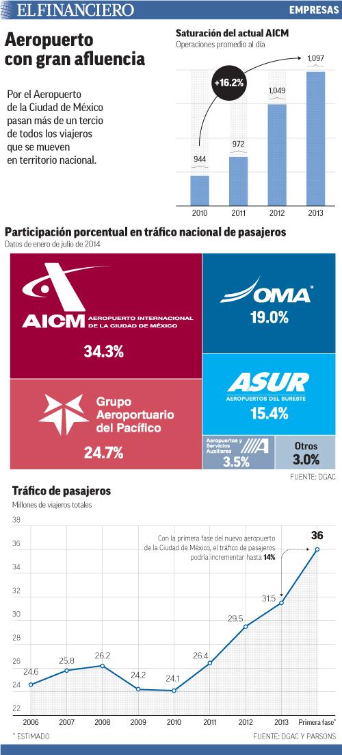 Por el Aeropuerto de la Ciudad de México pasan más de un tercio de todos los viajeros que se mueven en territorio nacional