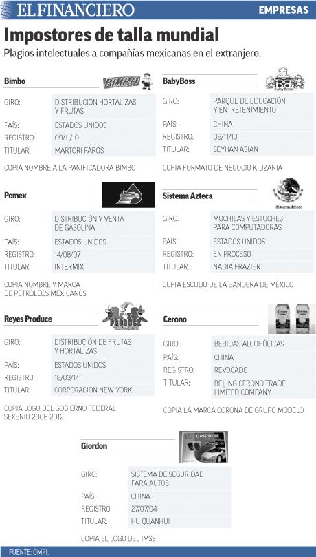 Plagios intelectuales a compañías mexicanas