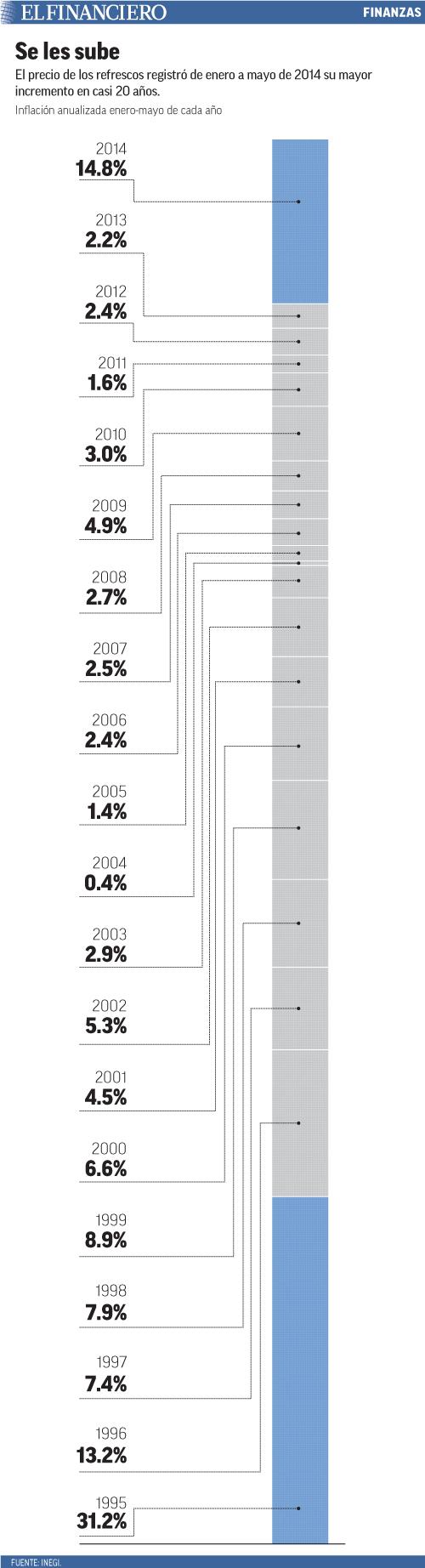 El precio de los refrescos registró de enero a mayo de 2014 su mayor incremento en casi 20 años