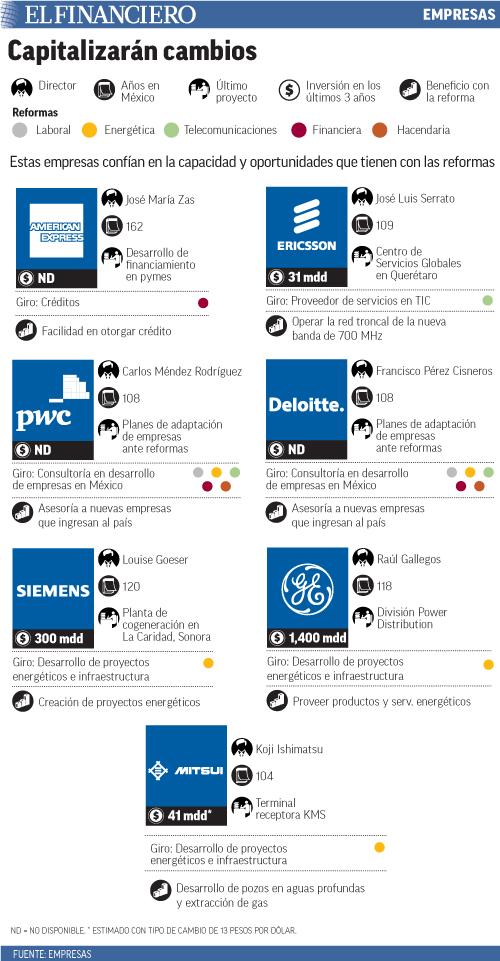 Estas empresas confían en la capacidad y oportunidades que tienen con las reformas