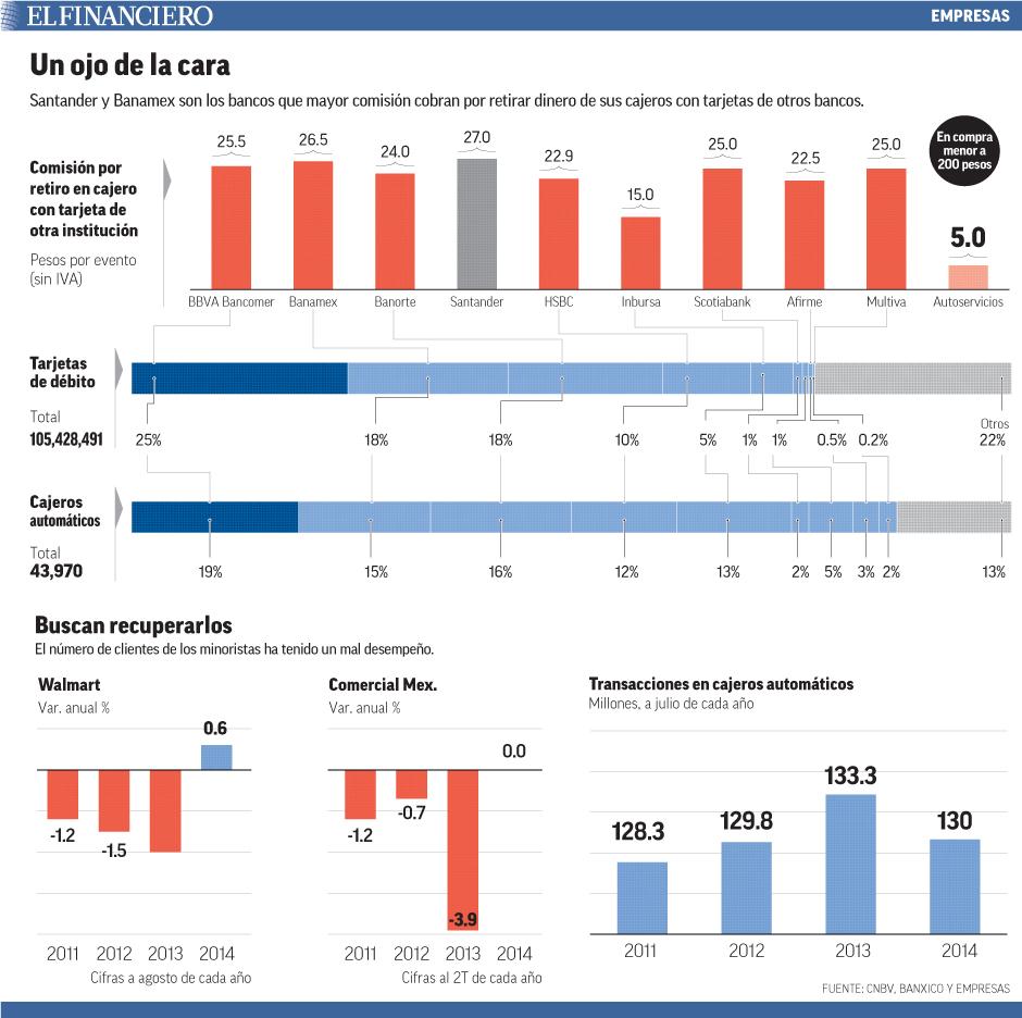 Santander y Banamex son los bancos que mayor comisión cobran por retirar dinero de sus cajeros con tarjetas de otros bancos.