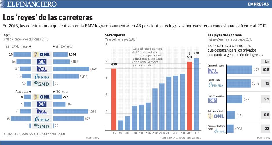 En 2013, las constructoras que cotizan en la BMV lograron aumentar en 43 por ciento sus ingresos por carreteras concesionadas frente al 2012.