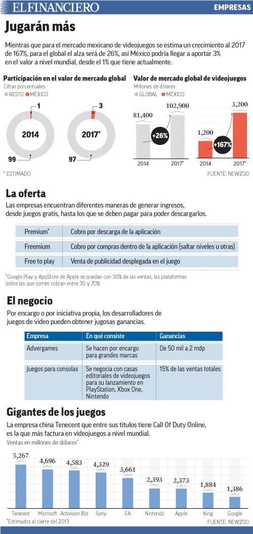Para el mercado mexicano de videojuegos se estima un crecimiento de 167% al 2017 y para el global, será de 26%