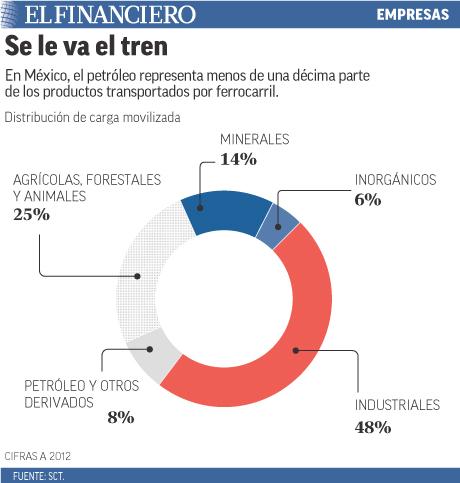 El petróleo representa menos de una décima parte