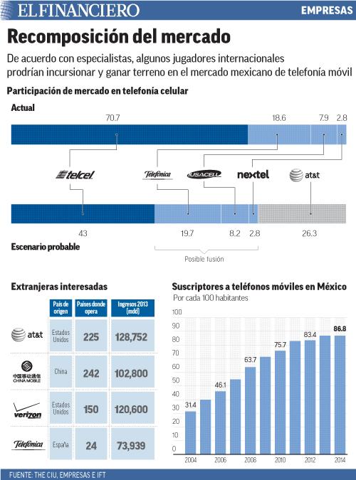 De acuerdo con especialistas, algunos jugadores internacionales prodrían incursionar y ganar terreno en el mercado mexicano de telefonía móvil.