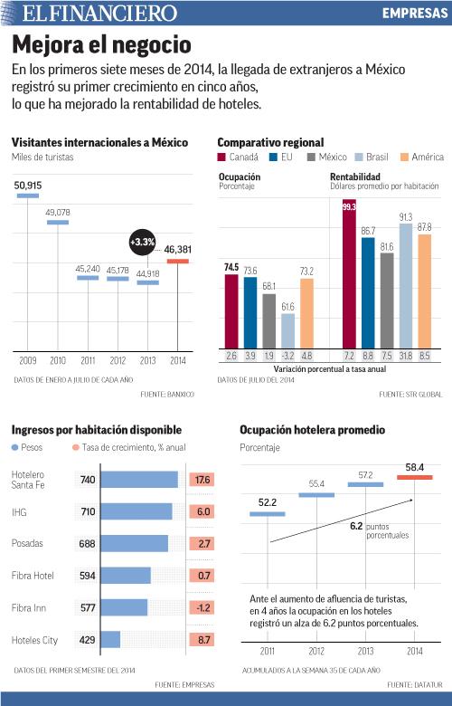 En los primeros siete meses de 2014, la llegada de extranjeros a México registró su primer crecimiento en cinco años, lo que ha mejorado la rentabilidad de hoteles.