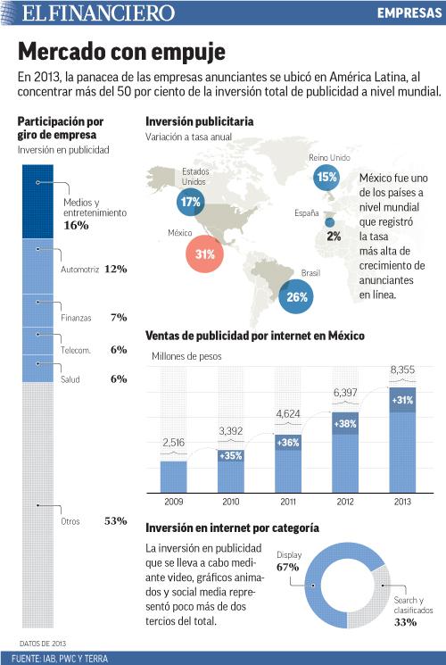 En 2013, la panacea de las empresas anunciantes se ubicó en América Latina, al concentrar más del 50 por ciento de la inversión total de publicidad a nivel mundial.
