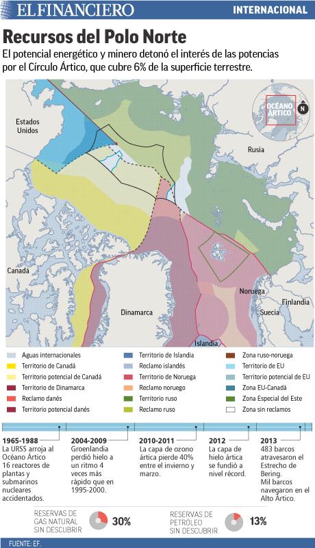 El potencial energético detonó el interés en el círculo Ártico