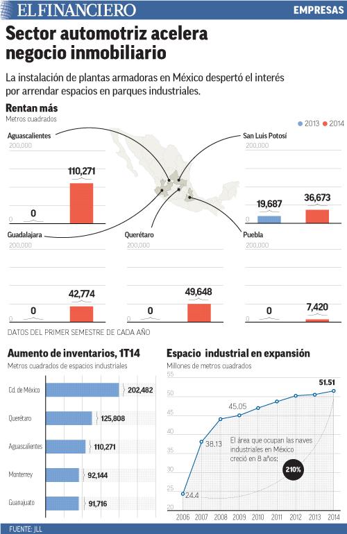 La instalación de plantas armadoras en México despertó el interés por arrendar espacios en parques industriales.
