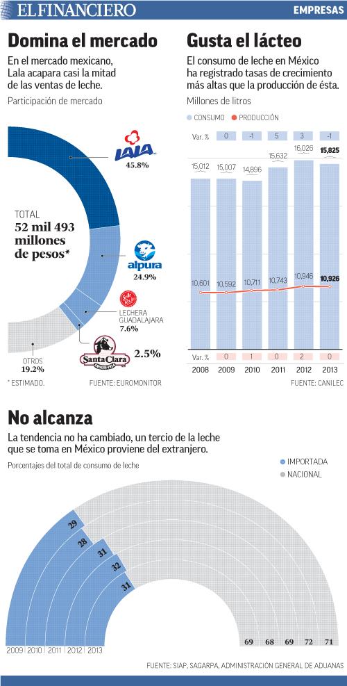 En el mercado mexicano, Lala acapara casi la mitad de las ventas de leche