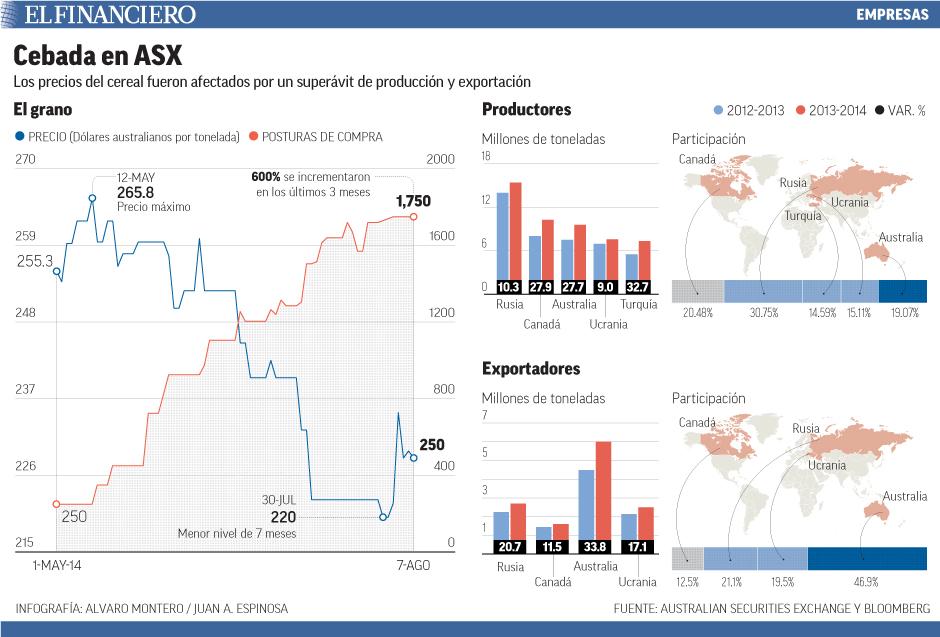 Los precios del cereal fueron afectados por un superávit de producción y exportación