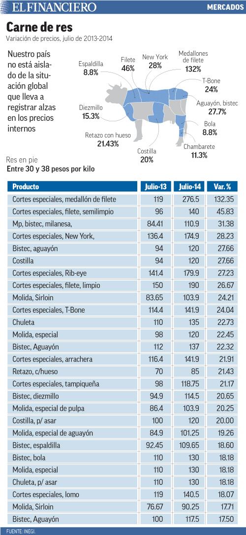 Nuestro país no está aislado de la situación global que lleva a registrar alzas en los precios internos