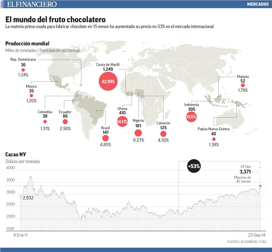 La materia prima usada para fabricar chocolate en 15 meses ha aumentado su precio en 53% en el mercado internacional