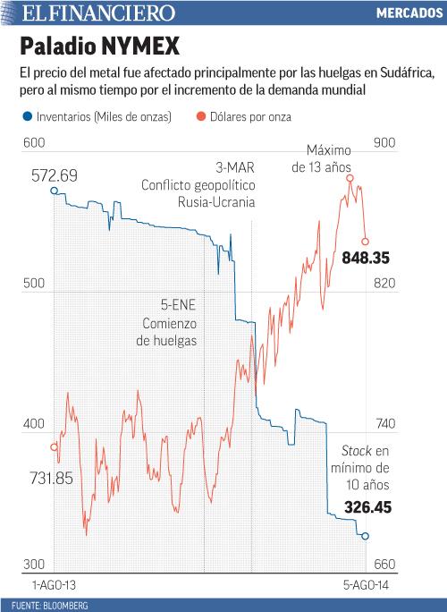 El precio del metal fue afectado principalmente por las huelgas en Sudáfrica