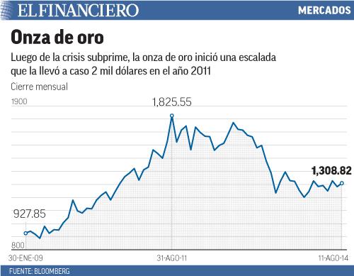 Luego de la crisis subprime, la onza de oro inició una escalada que la llevó a caso 2 mil dólares en el año 2011