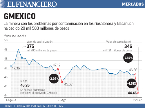 La minera con los problemas por contaminación en los ríos Sonora y Bacanuchi ha cedido 29 mil 583 millones de pesos