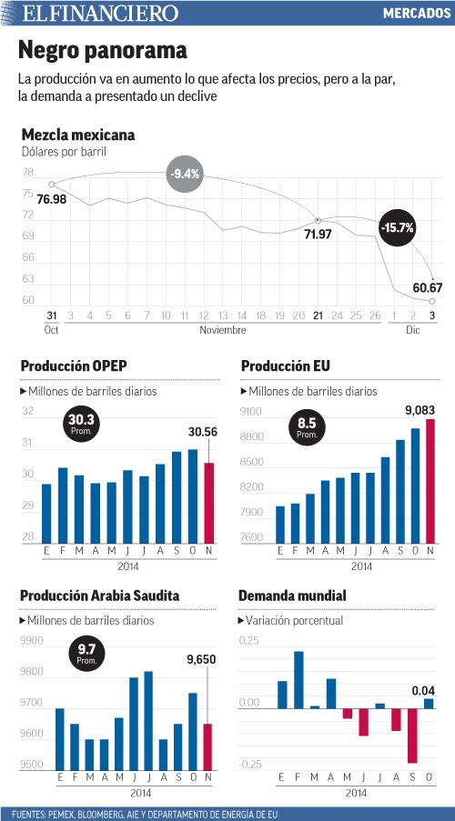 La producción va en aumento lo que afecta los precios, pero a la par, la demanda a presentado un declive