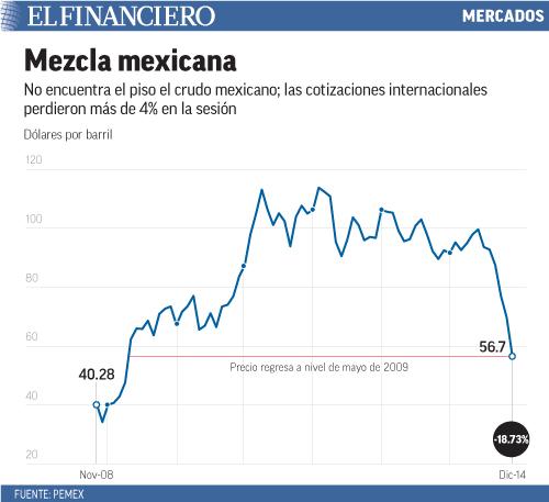 No encuentra el piso el crudo mexicano; las cotizaciones internacionales perdieron más de 4% en la sesión