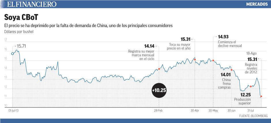 El precio se ha deprimido por la falta de demanda de China,uno de los principales consumidores