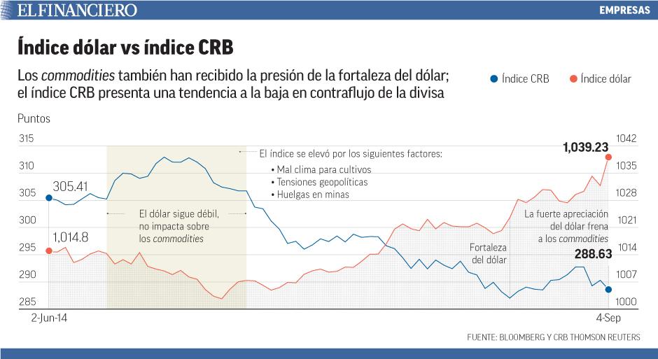 Los commodities también han recibido la presión de la fortaleza del dólar; el índice CRB presenta una tendencia a la baja en contraflujo de la divisa